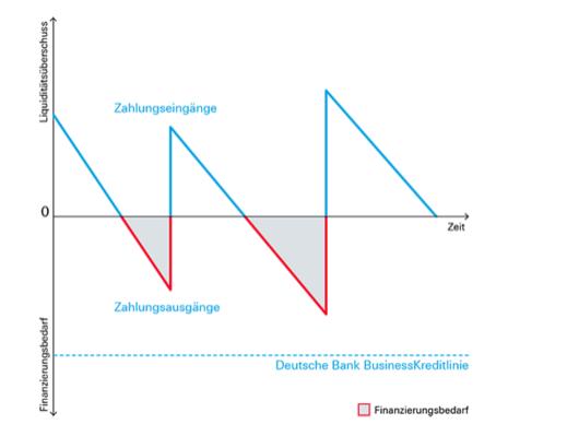 BusinessKreditLinie Graphik