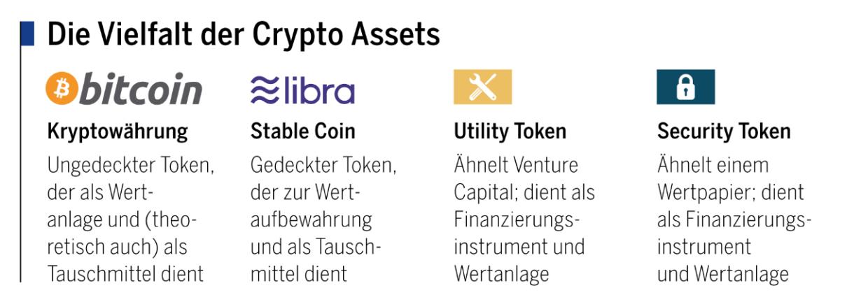 Die Vielfalt der Crypto Assets