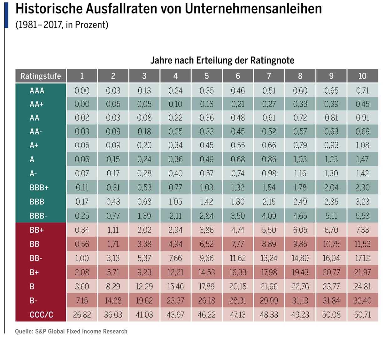 Ausfallquote Unternehmensanleihen