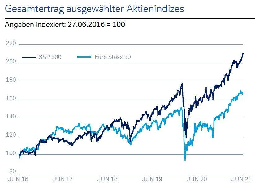 Aktien: Gipfelsturm mit Rückschlagspotenzial