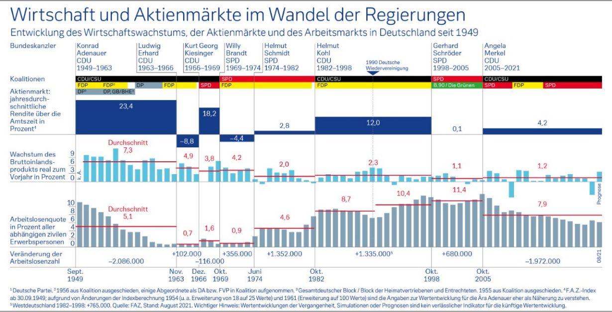 Wirtschaft und Aktienmärkte im Wandel der Regierungen