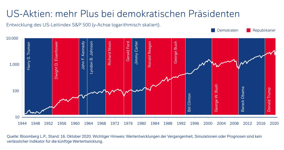 Demokraten oder Republikaner – wer lässt die US-Börsen klettern?
