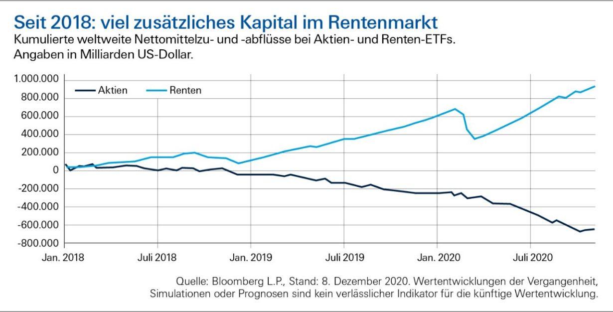 Rentenmarkt 2021