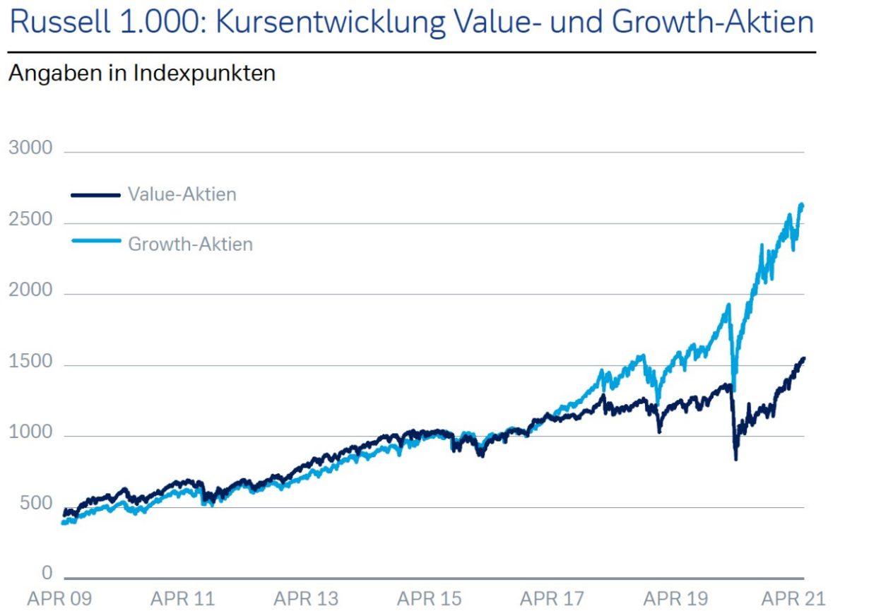 Kursentwicklung Value- und Growth-Aktien