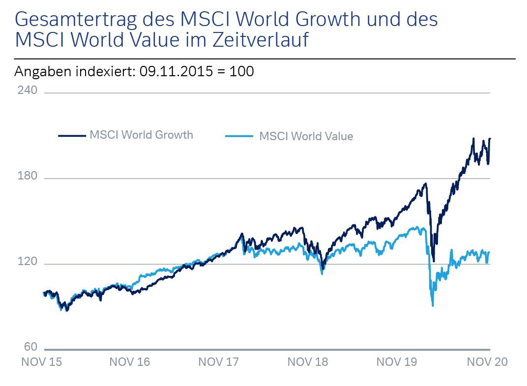 Gesamtertrag des MSCI World Growth und des MSCI World Value im Zeitverlauf