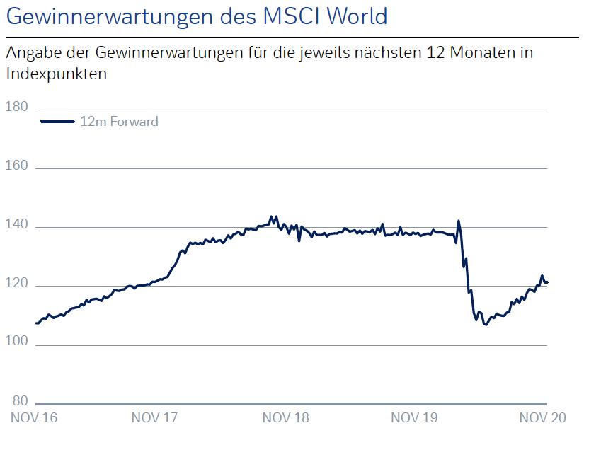 Gewinnerwartung des MSCI World