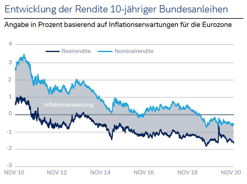 Renditedifferenz zwischen 10-jähriger US-Staatsanleihen
