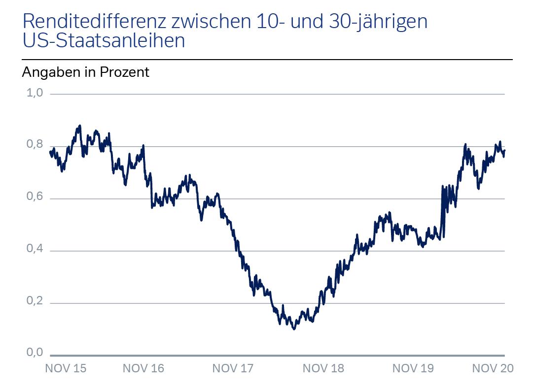 Renditedifferenz zwischen 10- und 30-jährigen US-Staatsanleihen