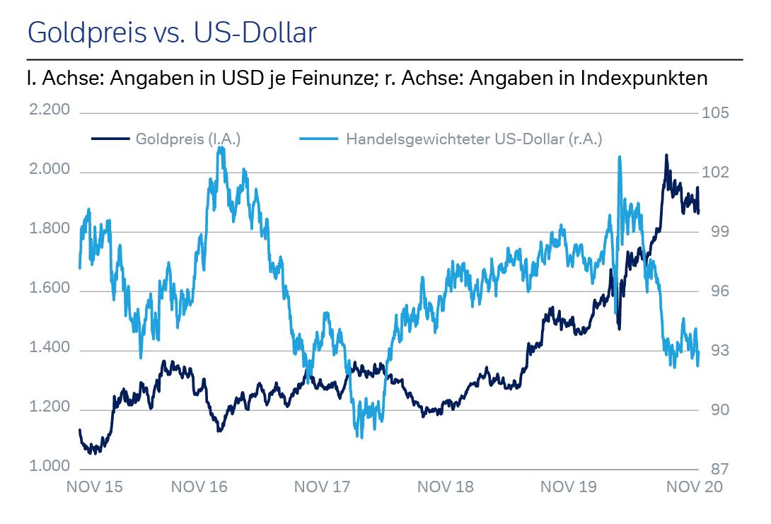 Goldpreis vs. US-Dollar