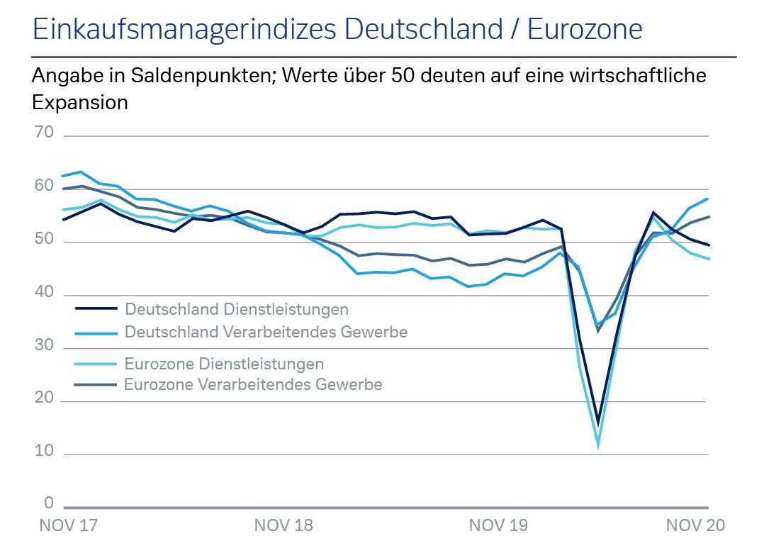 Einkaufsmanagerindizes Deutschland/Eurozone