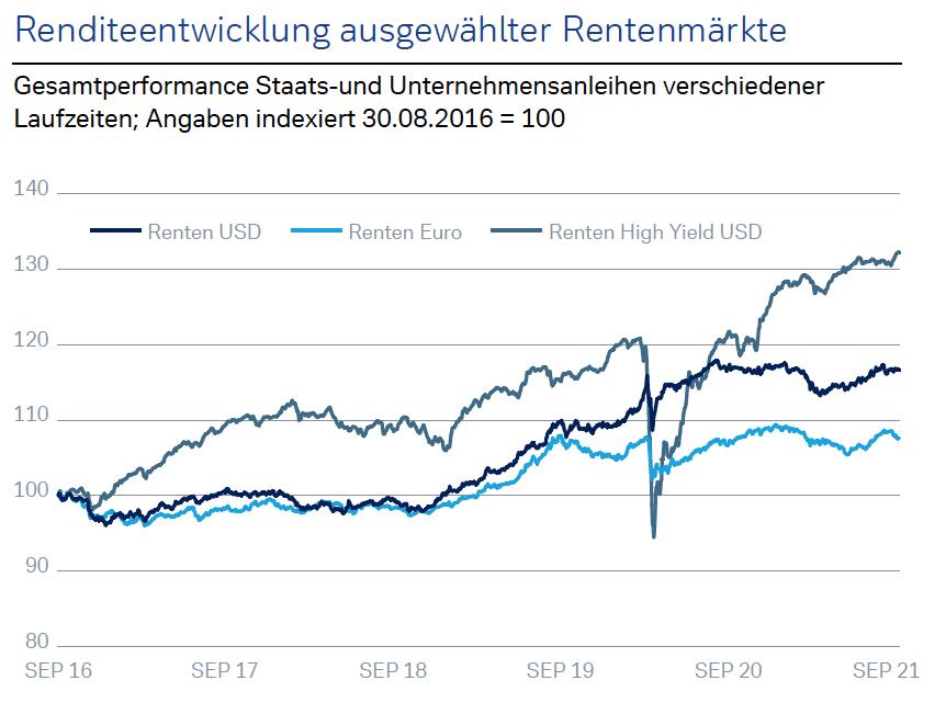 Reenditeentwicklungen ausgewählter Rentenmärkte