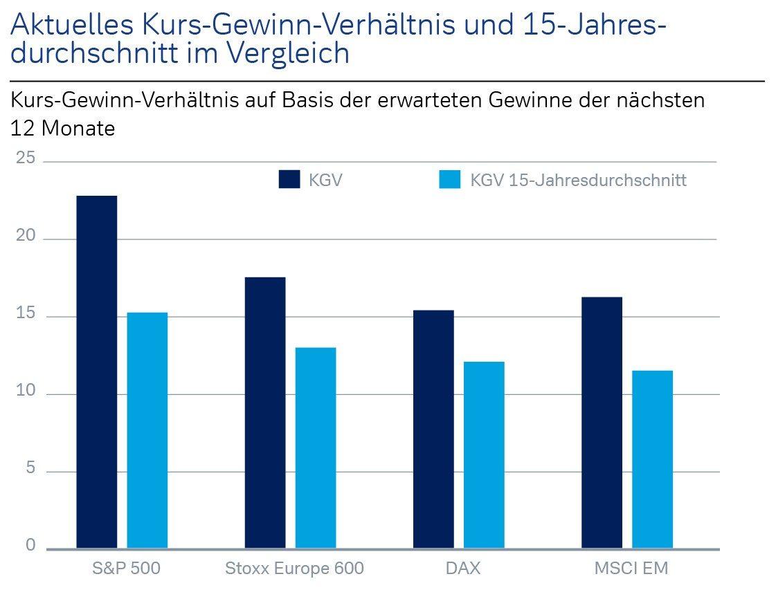 Aktuelles Kurs-Gewinn-Verhältnis und 15-Jahresdurchschnitt im Vergleich