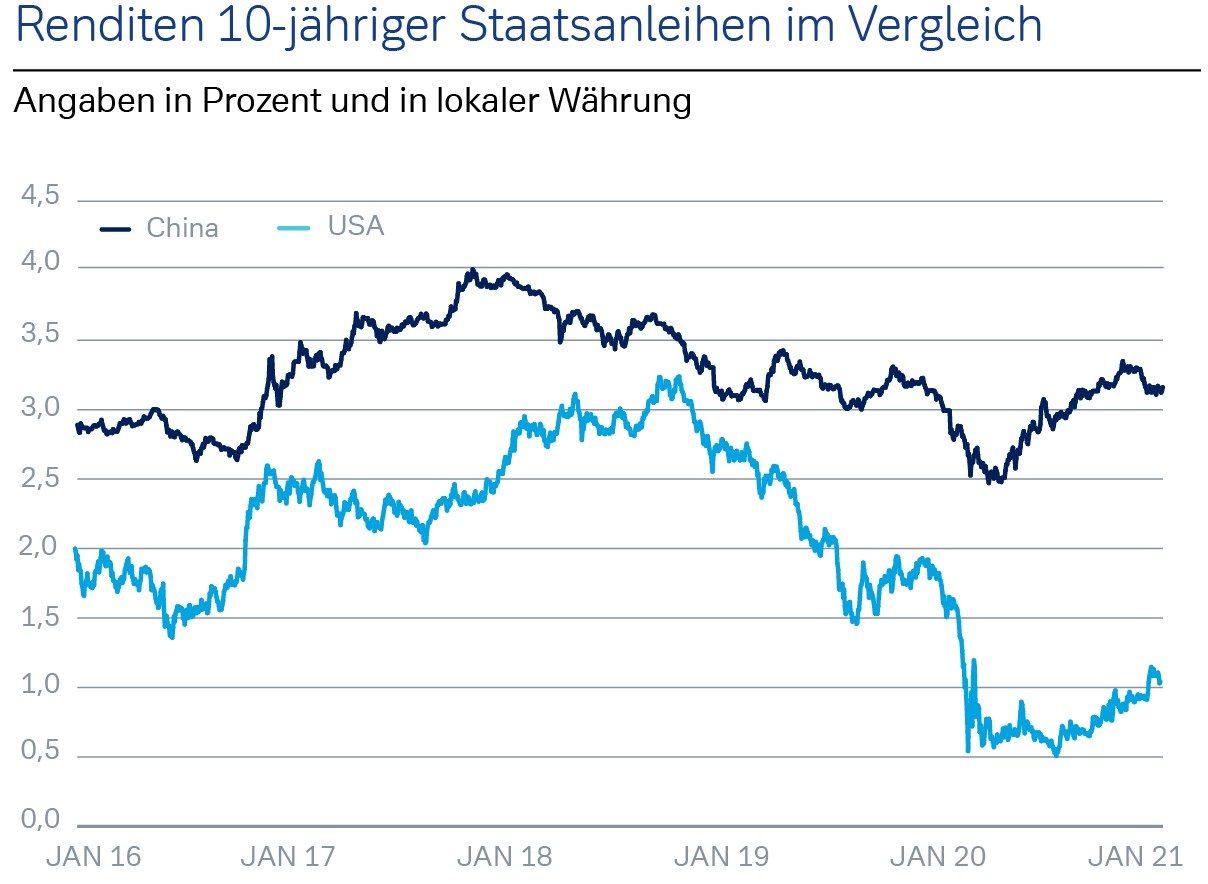 Renditen 10-jährige Staatsanleihen im Vergleich