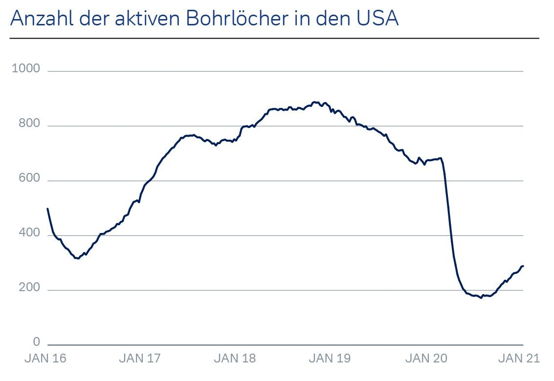 Anzahl der aktiven Bohrlöcher in den USA