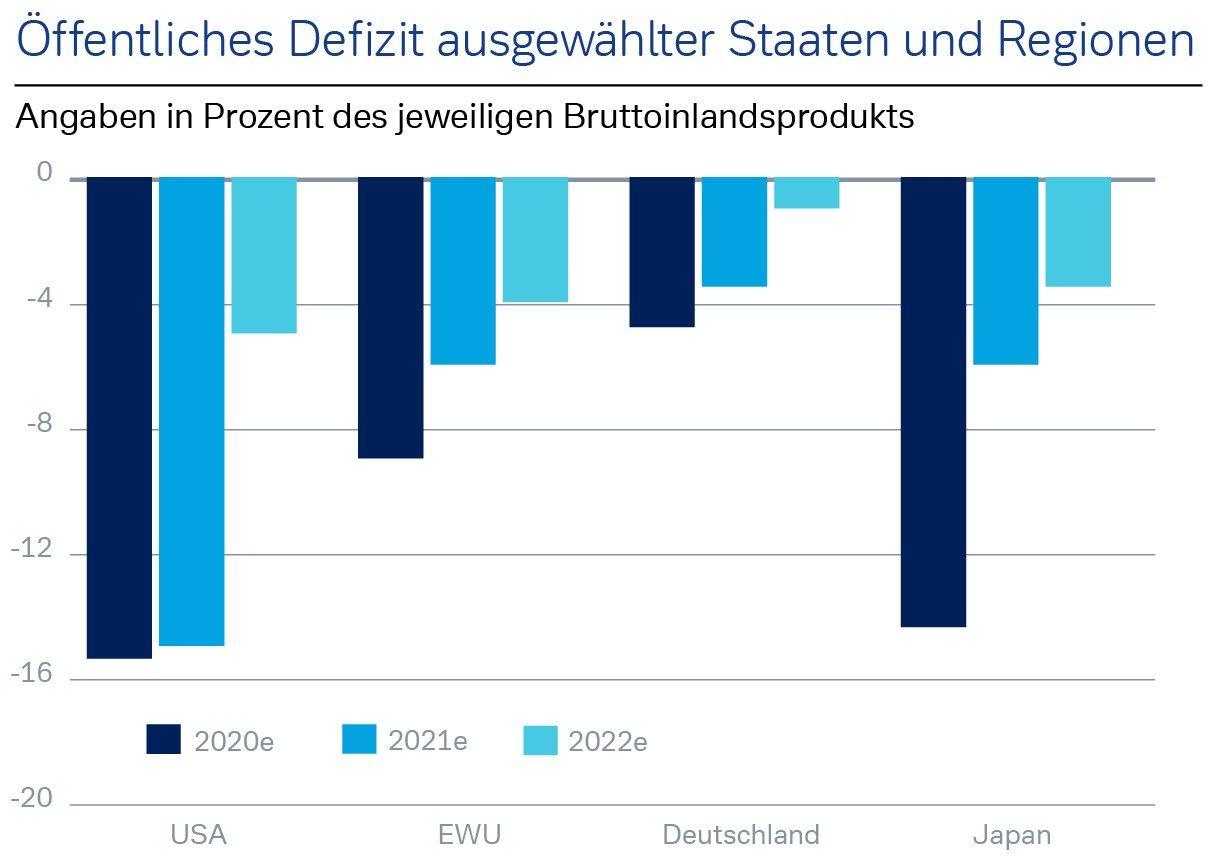 Öffentliches Defizit ausgewählter Staaten und Regionen