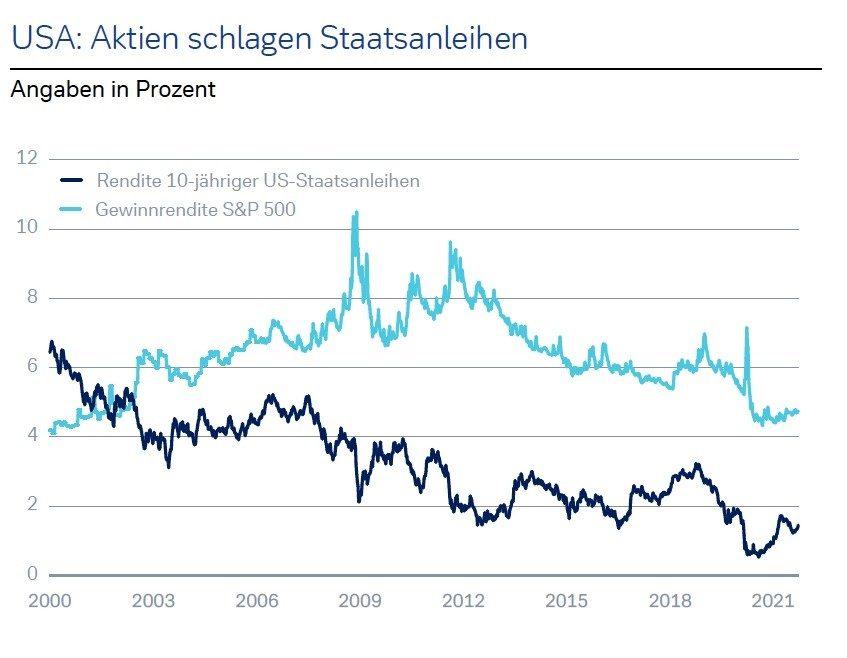 Quelle: Datastream, Bloomberg L.P.; Stand 29.09.2021 Wertentwicklungen der Vergangenheit sind kein verlässlicher Indikator für künftige Wertentwicklungen