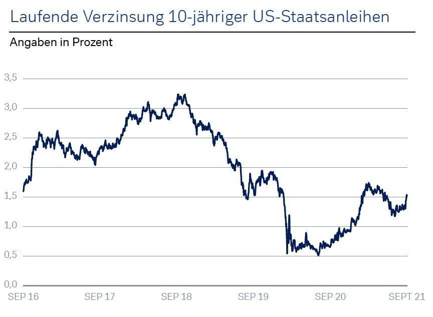 Quelle: Bloomberg L.P.; Stand 28.09.2021 Wertentwicklungen der Vergangenheit und Prognosen sind kein verlässlicher Indikator für künftige Wertentwicklungen