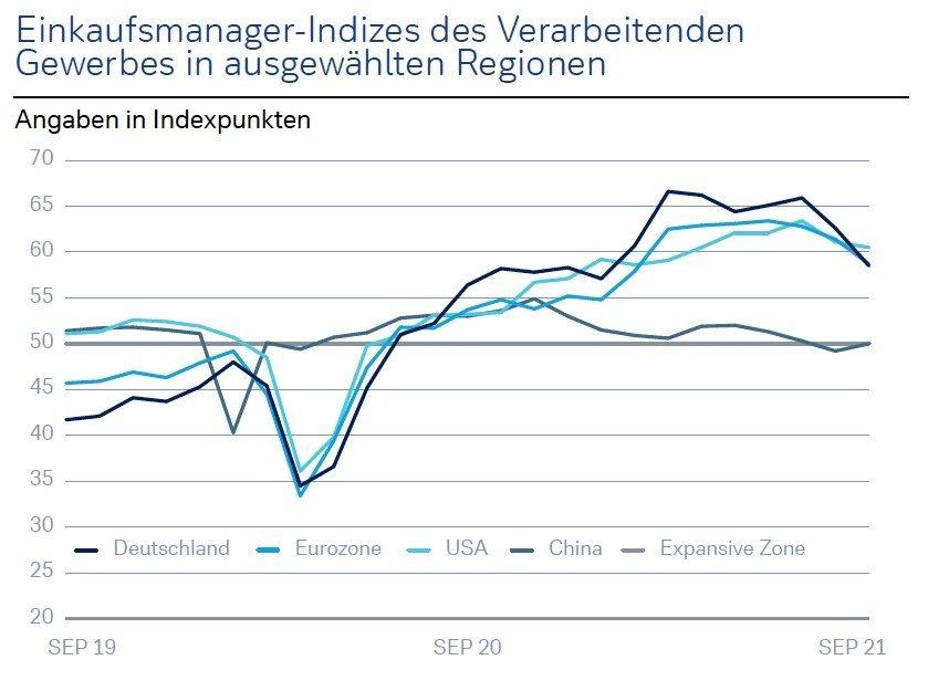 Quelle: Bloomberg L.P.; Stand 30.09.2021 Wertentwicklungen der Vergangenheit und Prognosen sind kein verlässlicher Indikator für künftige Wertentwicklungen