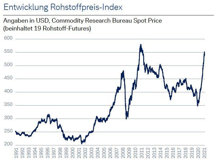 Rohstoffpreis-Index