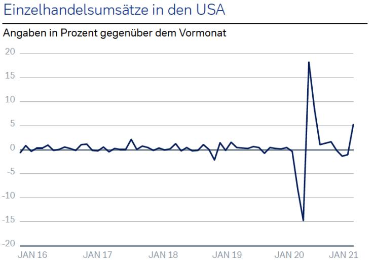Volkswirtschaft: Defizite der Pandemie