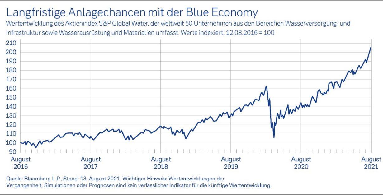 """Grafik über: """"Langfristige Anlagechancen mit der Blue Economy"""""""