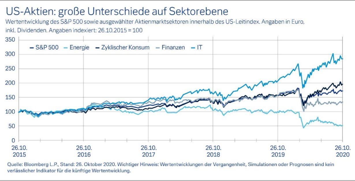 US-Aktien größte Unterschide auf Sektorebene