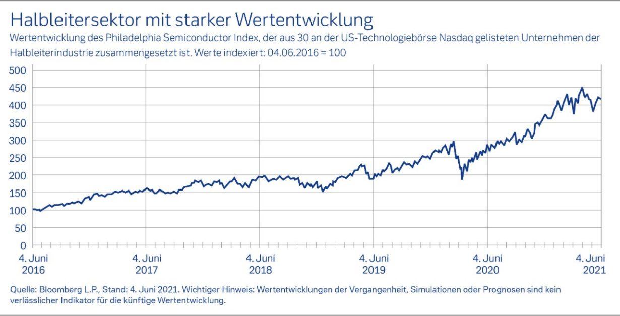 Hinweis: Alle im Text verwendeten Daten und Fakten haben, wenn nicht anders gekennzeichnet, als Quelle die Deutsche Bank.