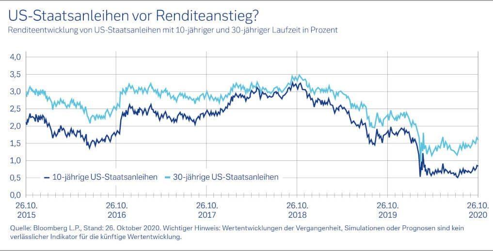 US-Staatsanleihen vor Renditeanstieg?