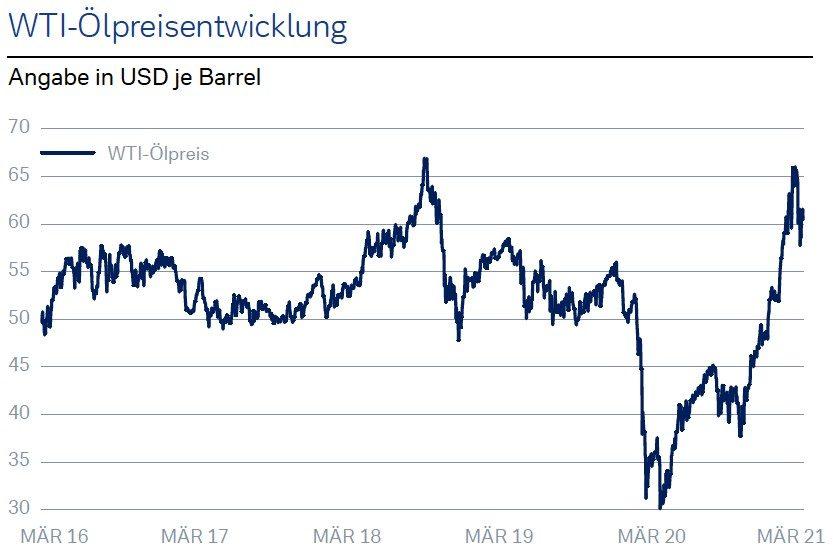 WTI-Ölpreisentwicklung