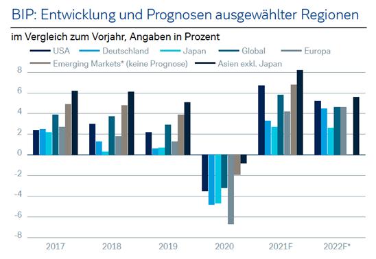 Quelle: Deutsche Bank; Stand 28.07.2021 Wertentwicklungen der Vergangenheit und Prognosen sind kein verlässlicher Indikator für künftige Wertentwicklungen