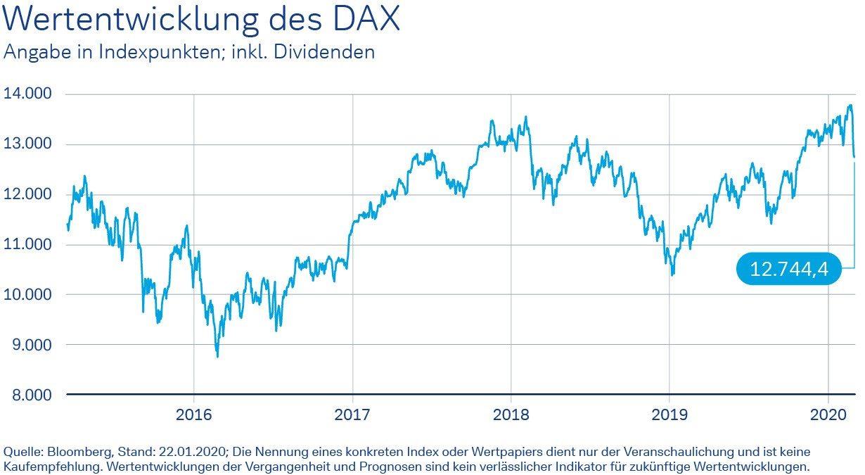 Wertentwicklung DAX