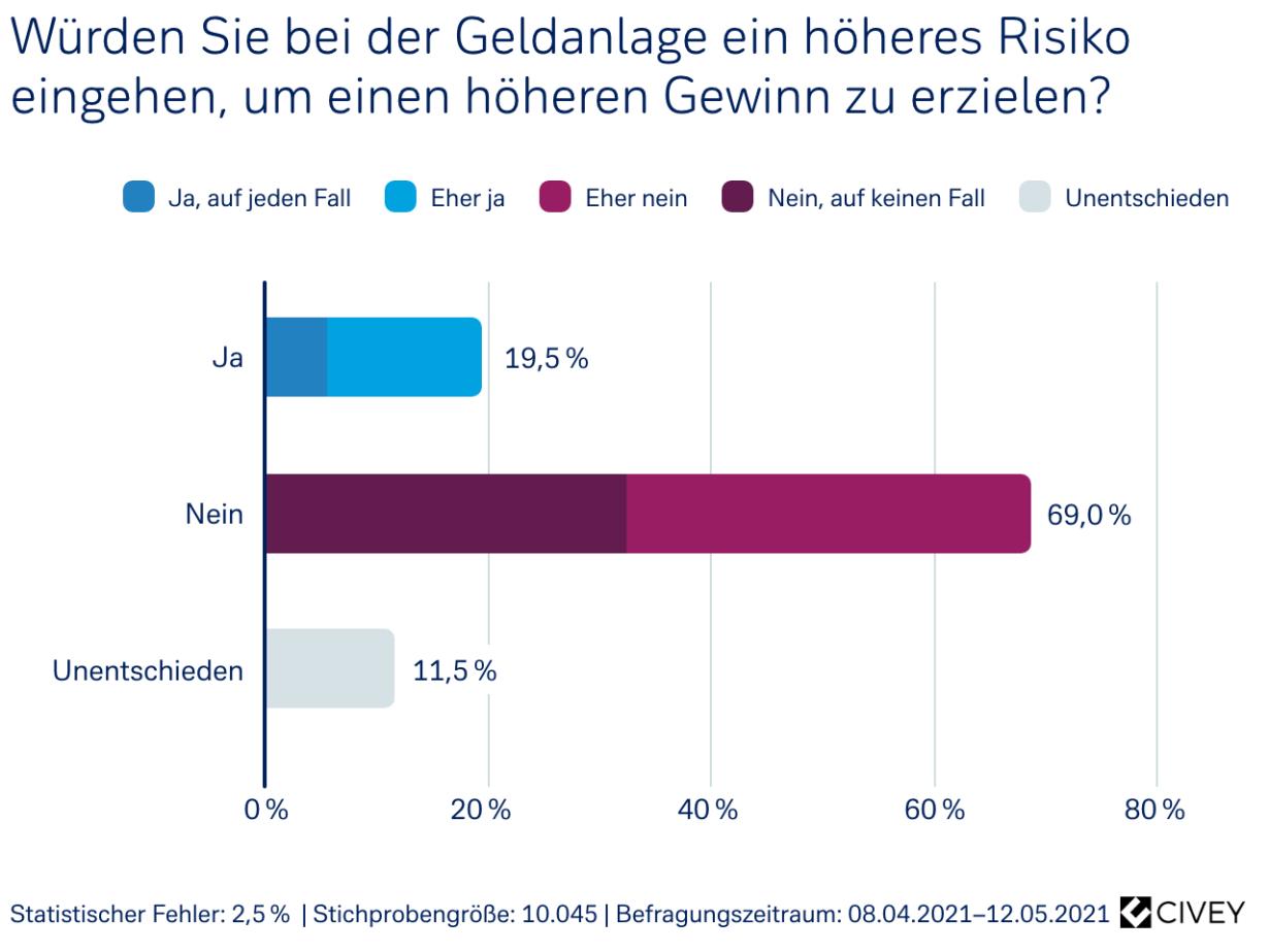 Würden Sie bei der Geldanlage ein höheres Risiko eingehen, um einen höheren Gewinn zu erzielen?