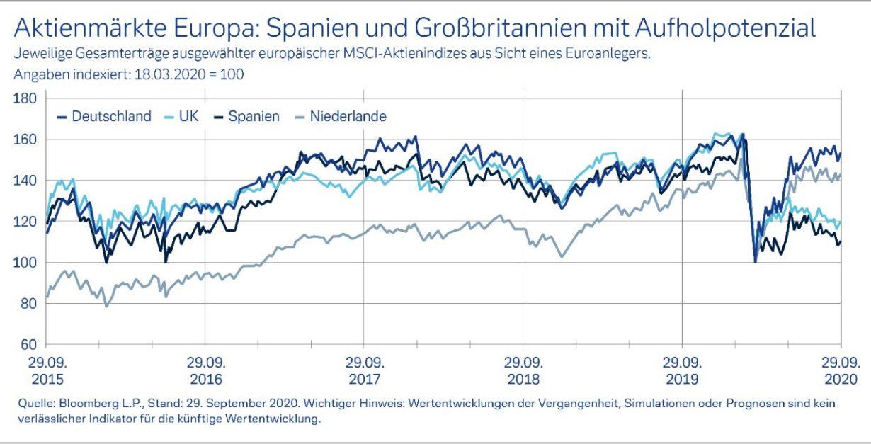 Aktien: USA noch vor Europa