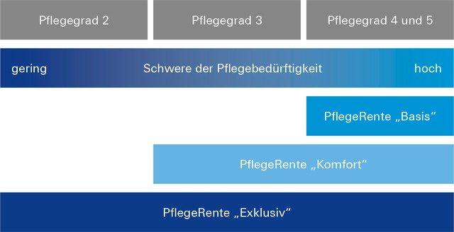 Deutsche Bank Pflegekonto