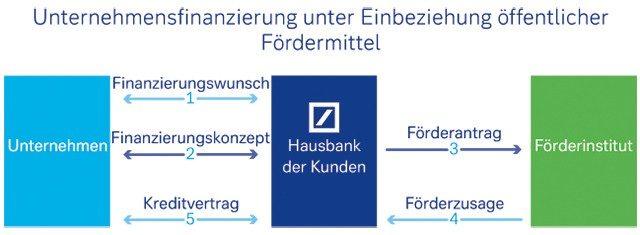 Unternehmensfinanzierung unter Einbeziehung öffentlicher Fördermittel
